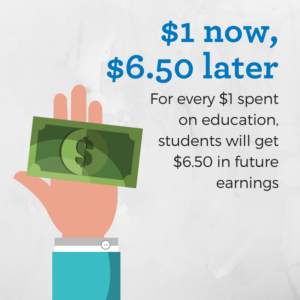 For every $1 spent on education, students will get $6.50 in future earnings